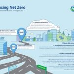 informe advancing net zero